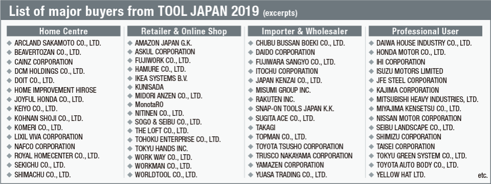Big Chain Retailers & Wholesalers Visited in 2018